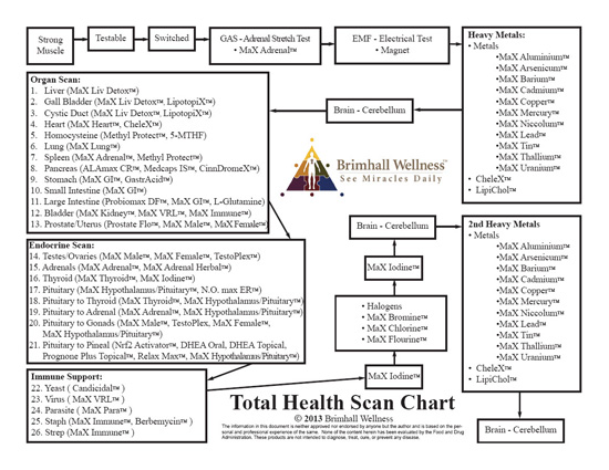 Health Path Products June 3 2013 Updated Flow Chart On Heavy